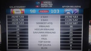 AFYON BELEDİYESPOR, DEPLASMANDA GALATASARAY'I 103-98 DEVİRDİ!..