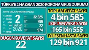 TÜRKİYE'DE KORONAVİRÜS NEDENİYLE SON 24 SAATTE 22 KİŞİ HAYATINI KAYBETTİ!