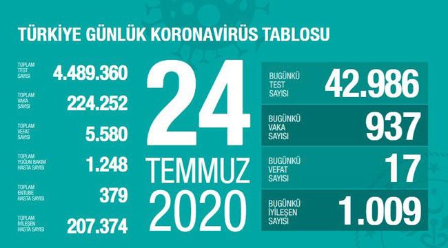 TÜRKİYE 24 TEMMUZ 2020 KORONAVİRÜS DURUMU