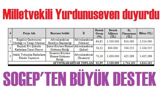 AFYON'A 4.8 MİLYONLUK SOGEP DESTEĞİ!..