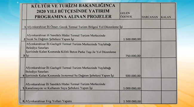 SANDIKLI BELEDİYESİ'NE 2.5 TRİLYON HİBE