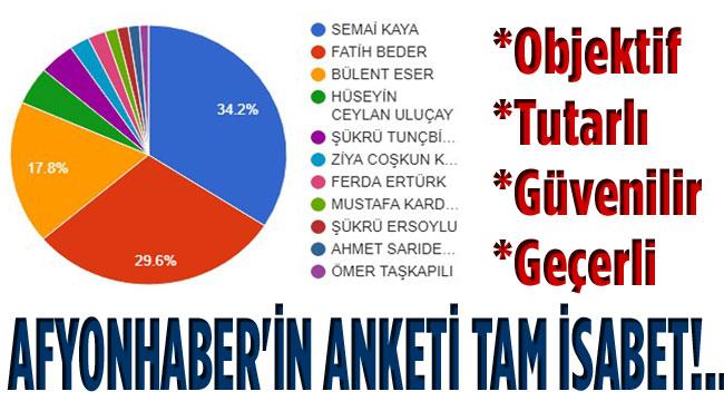 AFYONHABER'İN ANKETİ TAM İSABET!..
