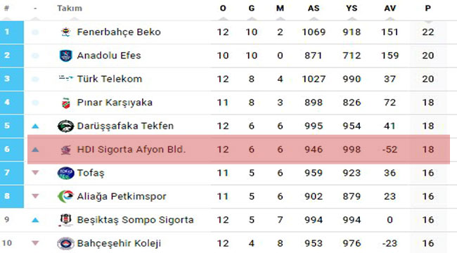 HDI Sigorta Afyon Belediye, BSL'de 6. sırada!..
