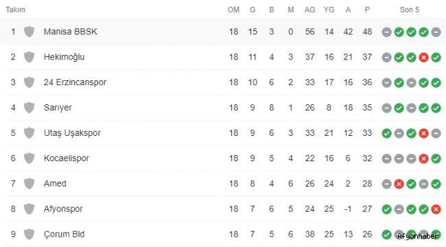 Afjet Afyonspor, ligin ilk yarısını 8. sırada tamamladı