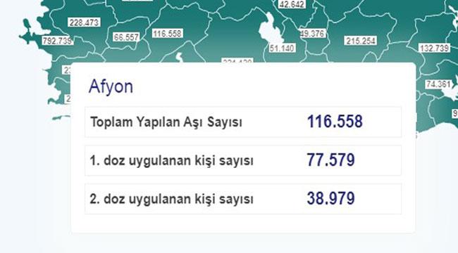 Afyon'da, şu ana kadar 116.500 doz aşı yapıldı
