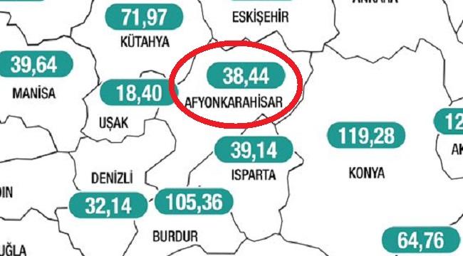 Afyon'da haftalık vaka sayısı 100 binde 38.44'e yükseldi