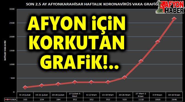 Bu grafik endişe verici boyutta!..